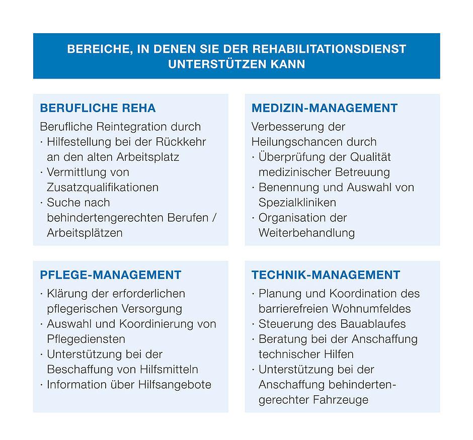 Berühmt Berufliche Rehabilitation Berater Fotos - Anatomie Ideen ...